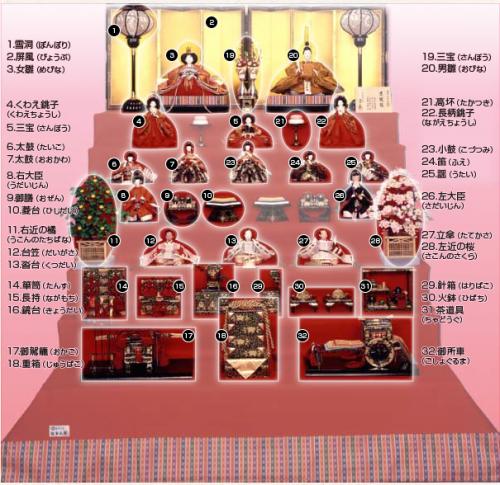 nanadanmeisyou